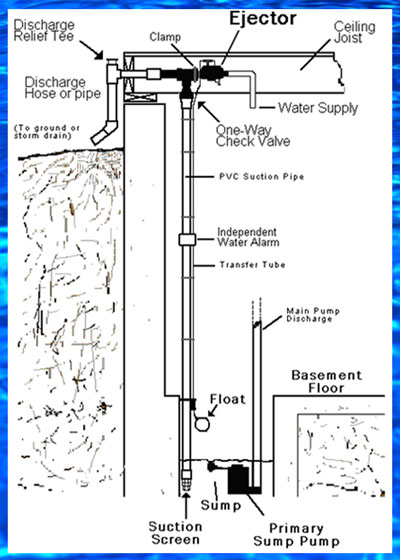 Basementsaver Water Powered Sump Pump Schematic