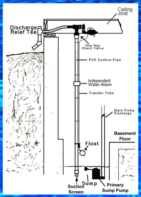 Basementsaver Water Powered Sump Pump with AVB Backflow Prevention Schematic